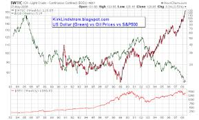 Kirks Market Thoughts Chart Of Us Dollar Vs Oil Prices Vs