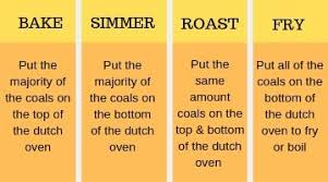Dutch Oven Cooking Chart 10 Delicious Dutch Oven Dinner Recipes For Camping
