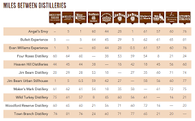 Bourbon Flavor Chart The Kentucky Bourbon Trail And Distillery Tour In 1 Day