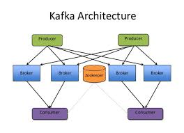kafka spotinst architecture spotinst help center broker a kafka cluster is made up of multiple kafka brokers each kafka broker has a unique id kafka brokers contain topic log partitions