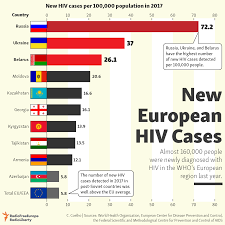 Efc Number Chart 2017 Most New European Hiv Cases In 2017 Arose In Ukraine Russia