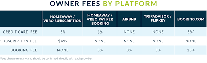 Which Listing Site Is Best For Vacation Rental Owners