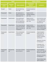 Бухгалтерский баланс предприятия компании ru в документации налогового учета курсовые разницы фиксируются в момент оплаты на последнее число отчетного или налогового периода