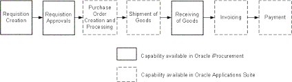 Oracle Iprocurement Implementation And Administration Guide