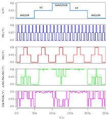 energy efficient tri state cnfet ternary logic gates