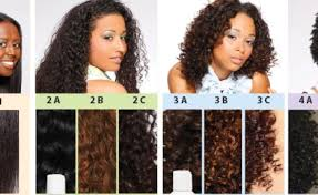 Curl Texture Chart Curl Chart 3c Hair Texture Beauty Within Clinic