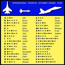 Each symbol is treated separately, with explanation and examples that are at the same time a link to a. Pilot Aviation Language Codes Phonetic Alphabet Businessaircraftcenter Com