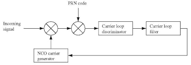 block diagram of gps receiver ireleast info block diagram of gps receiver nest wiring diagram wiring block