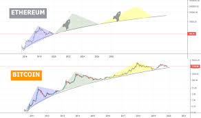 Eth Usd Ethereum Price Chart Tradingview
