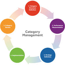 Category Management | Marketing Initiatives