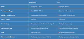 Gps Comparison Chart Chipolo Difference Between Bluetooth Trackers And Gps Trackers
