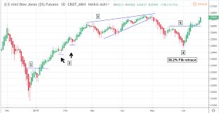 Heiken Ashi Candlestick Trading Explained