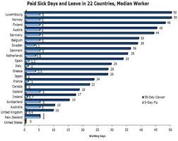 World Maternity Leave Chart Paid Sick Days And Leave In 22 Countries Median Worker