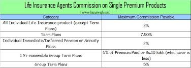 Life Health And Vehicle Insurance Agents Commission In
