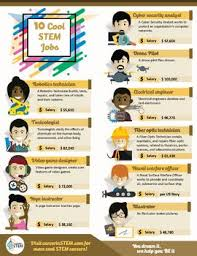 What Are Stem Careers Top 10 Cool Stem Jobs Poster With Interactive Career