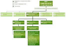 Сбербанк Система автоматизированного обслуживания по банковским  Инструкция для формирования закодированной контрольной информации