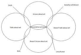 Art And Personality Venn Diagram Strange Diagram Art Illustration