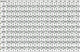 Thai Lottery Result Chart 2014 Thailottotips Result Chart 2014