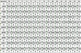 Thailottotips Result Chart 2014