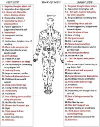 Hijama Cupping Points Chart Hijama Cupping Points Chart Best Picture Of Chart Anyimage Org