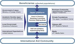 Japan Platform Organization Chart