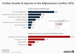 Ict Date Chart Chart Civilians In The Line Of Fire In Afghanistan Statista