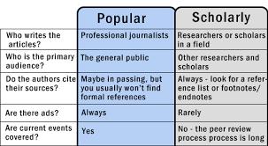 Popular vs scholarly
