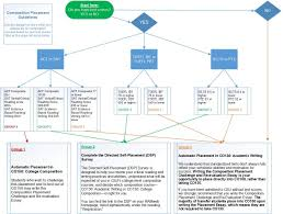 composition requirement composition flowchart