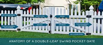 picket fence double gate. COMPONENTS OF A GATE SYSTEM Picket Fence Double Gate G