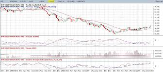 Now Is The Time To Reconsider Bhp Billiton Bhp Group Nyse