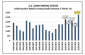 Corn Dry Down Chart U S Corn Market Concerns Remain December Futures Still