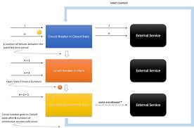 Circuit Breaker Pattern Unique Circuit Breaker Pattern For Cloud Based Micro Service Architecture