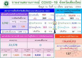 เชียงใหม่ พบผู้ติดเชื้อโควิด-19 รายใหม่เพิ่มอีก 269 ราย : อินโฟเควสท์