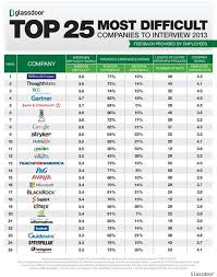 out of the top 25 paycom had the highest percentage of negative experiences compared to the average of 13 percent according to glassdoor