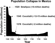 South America Population Chart Population History Of Indigenous Peoples Of The Americas