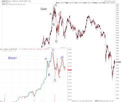 Gold Spot Price Chart Kitco Bitcoin Price Chart Kitco Bitcoin 30000 Video