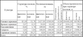 Курсовая работа Анализ себестоимости продукции растениеводства на  По данной таблице мы видим что при изменении структуры посева а именно увеличение общего удельного веса кормовой свеклы до 39 27% за счет сокращения
