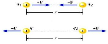 Coulombs Law Definition Equation Formula Electrical