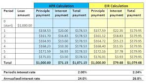 Credit Card Interest Calculator Interest Rates 101 Apr Vs Eir Center For Financial Inclusion
