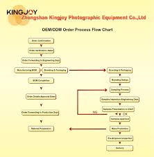 Home Delivery Process Flow Chart Kingjoy Photographic Equipment Oem Odm Order Process Flow