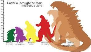 Godzilla Size Chart The Ever Increasing Size Of Godzilla Implications For