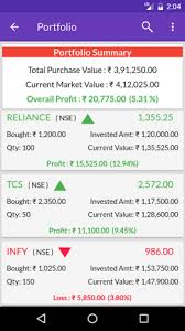 Indian Stock Market Quotes Live Share Prices 4040 Download APK For Stunning Live Market Quotes