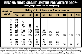 Ac Voltage Drop Chart Wire Cable Buying Guide At Menards