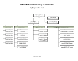 Baptist Church Organizational Flow Chart Diagram