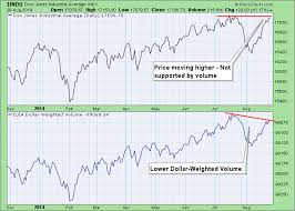 Volume Drying Up On Djia Dont Ignore This Chart