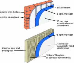 how to soundproof common walls use