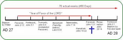 Complete Harmony Of The Gospels
