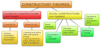 Learning Theories Summary Chart Concept Map On Constructivist Theories Of Learning