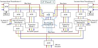 dg panel wiring diagram wiring diagrams lt panel wiring diagram wiring diagrams konsult dg panel wiring diagram