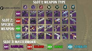D2 Menagerie Weapon Cheat Sheet All Rune Weapon Combos What You Should Farm For